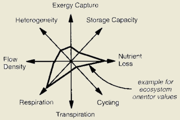 Ecosystem Integrity