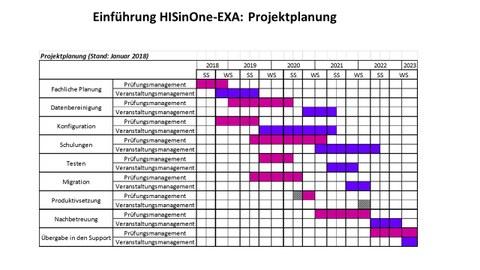 EXA Zeitplan