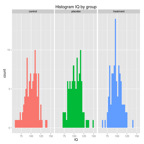 Diagrams with the ggplot2 package