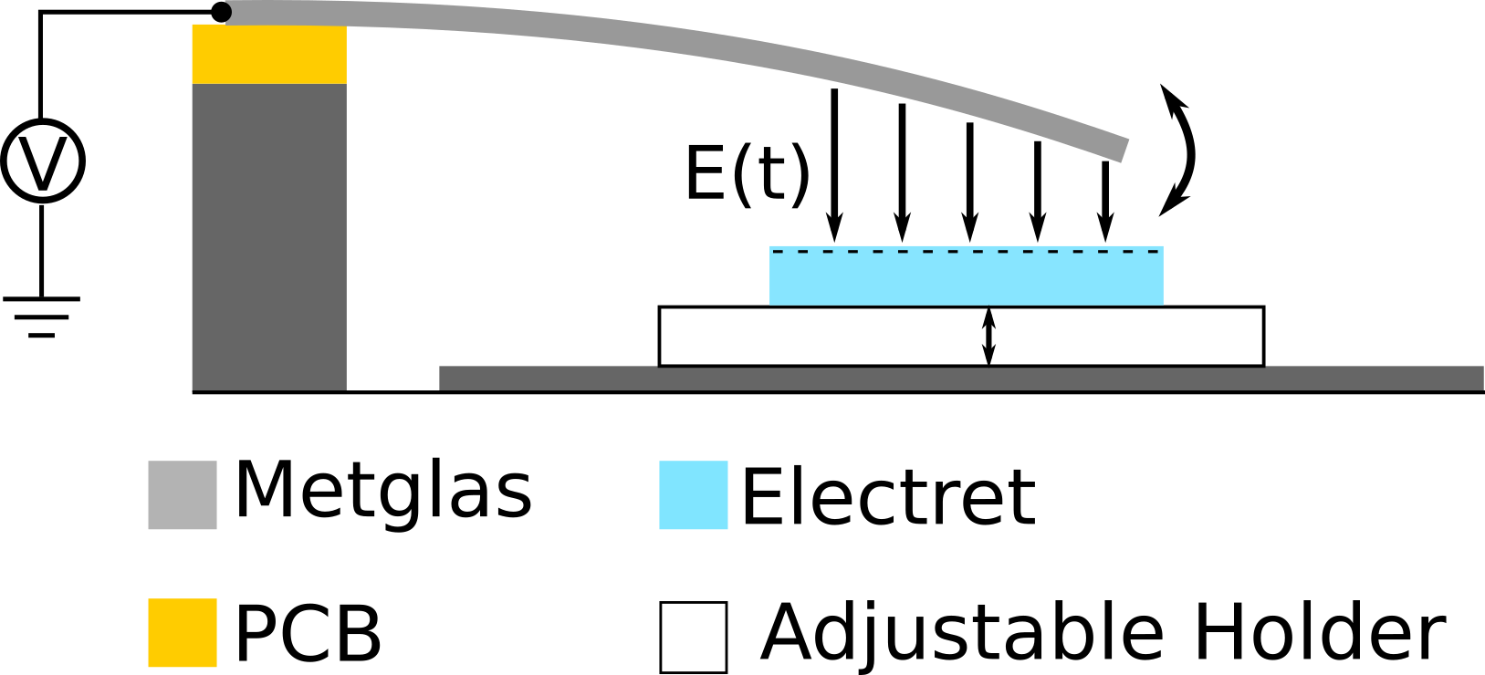 Illustration of the sensor set-up