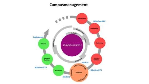 Campusmanagement